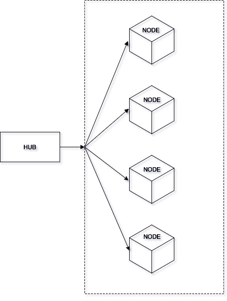 Simple node architecture